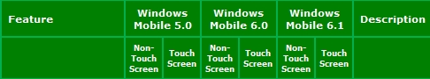Windows Mobile feature comparison